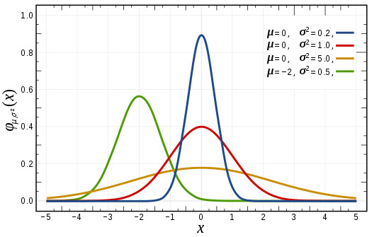 A graph showing Normal Distribution.