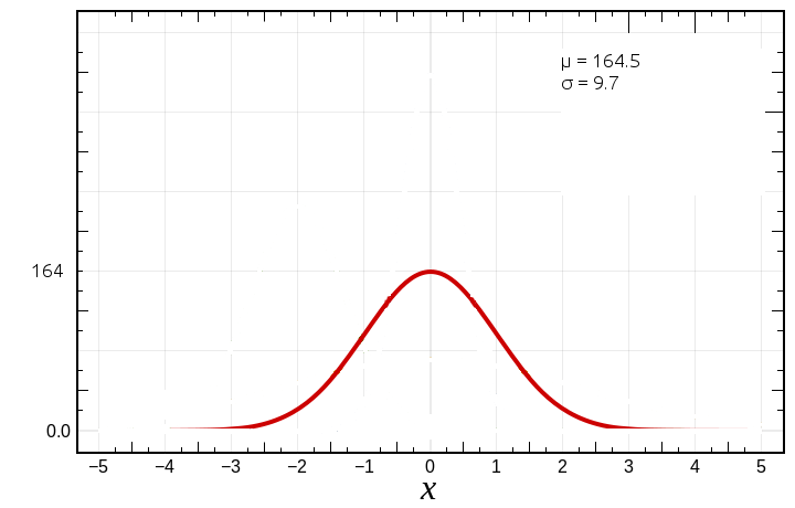 Distribution Curve for Height Sample