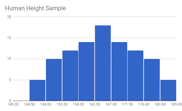 Fictional Sample of Human Height Histogram